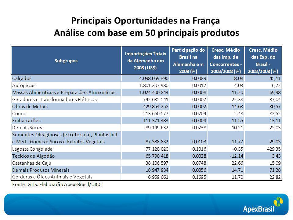 Principais Oportunidades na França Análise com base em 50 principais produtos