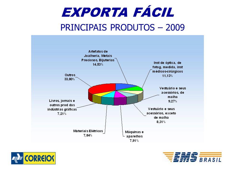 PRINCIPAIS PRODUTOS – 2009 EXPORTA FÁCIL