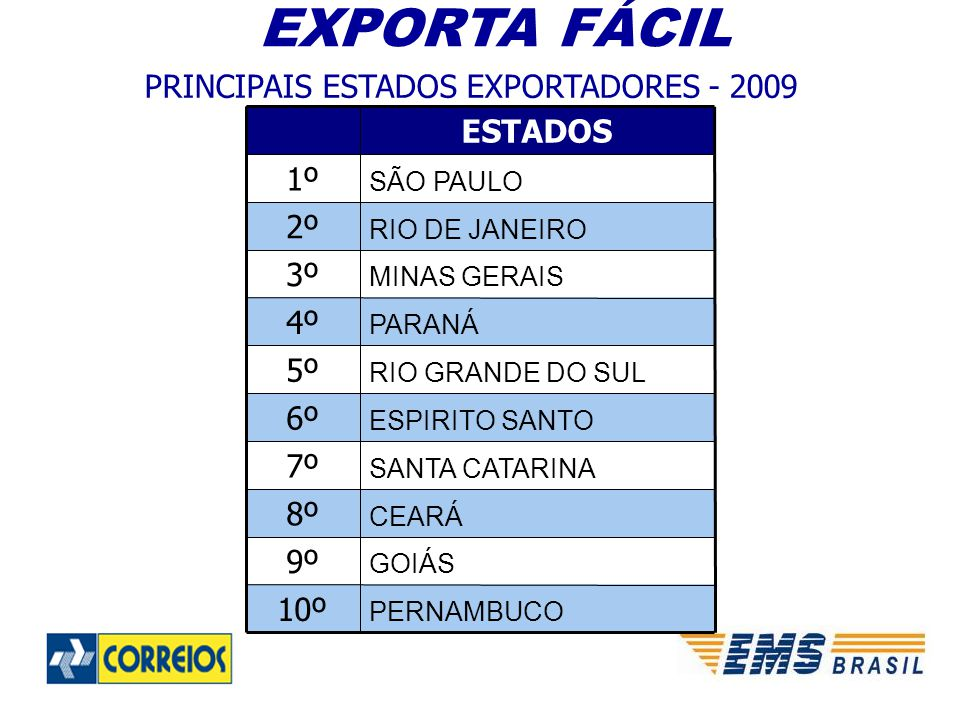 PRINCIPAIS ESTADOS EXPORTADORES - 2009 EXPORTA FÁCIL PERNAMBUCO 10º GOIÁS 9º CEARÁ 8º SANTA CATARINA 7º ESPIRITO SANTO 6º RIO GRANDE DO SUL 5º PARANÁ