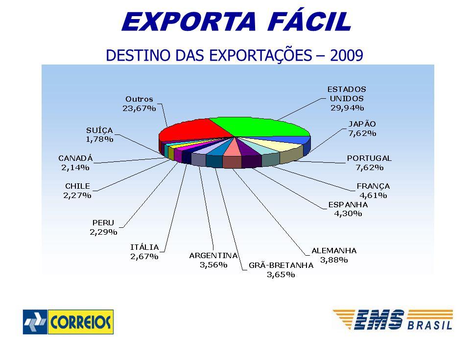 DESTINO DAS EXPORTAÇÕES – 2009 EXPORTA FÁCIL