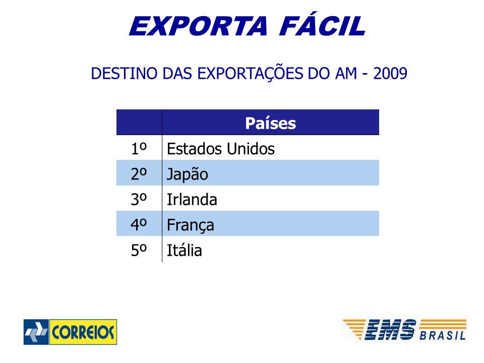 DESTINO DAS EXPORTAÇÕES DO AM - 2009 EXPORTA FÁCIL Itália5º França4º Irlanda3º Japão2º Estados Unidos1º Países