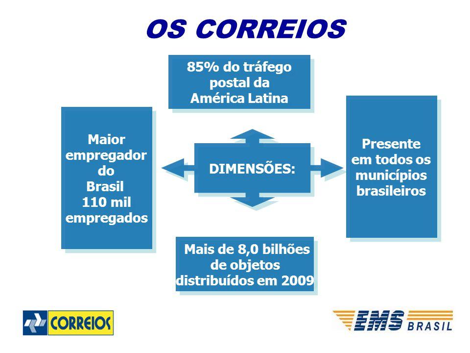 DIMENSÕES: 85% do tráfego postal da América Latina 85% do tráfego postal da América Latina Mais de 8,0 bilhões de objetos distribuídos em 2009 Mais de 8,0 bilhões de objetos distribuídos em 2009 Maior empregador do Brasil 110 mil empregados Maior empregador do Brasil 110 mil empregados Presente em todos os municípios brasileiros Presente em todos os municípios brasileiros OS CORREIOS