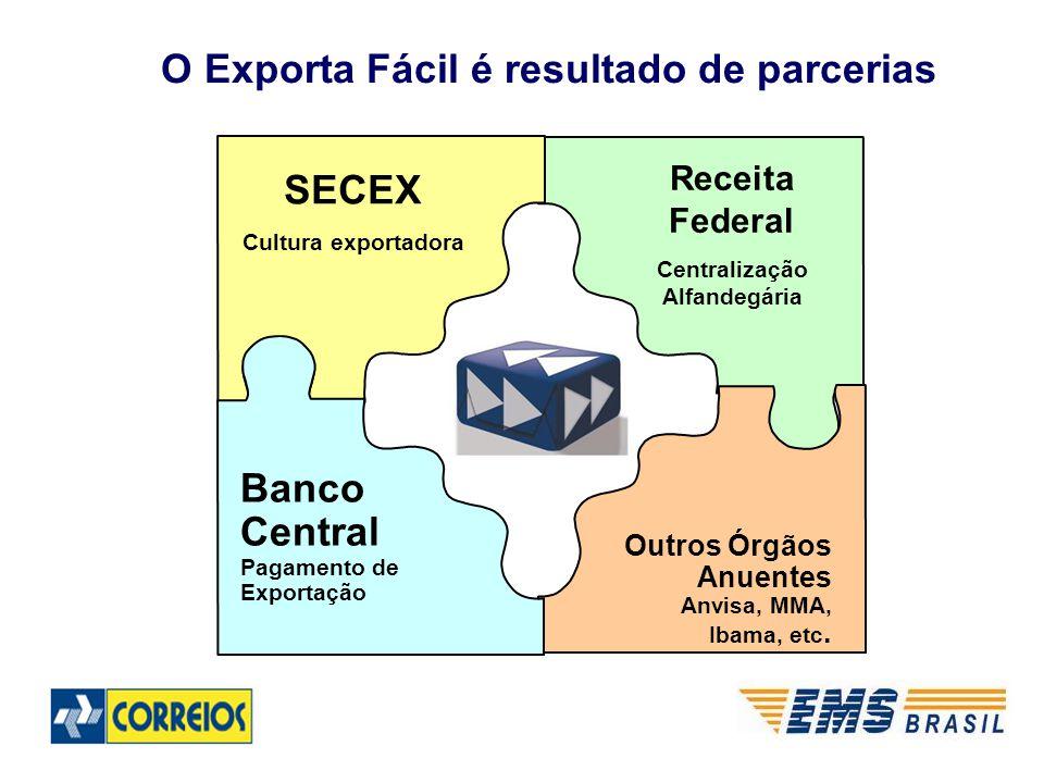 Receita Federal Centralização Alfandegária SECEX Cultura exportadora Outros Órgãos Anuentes Anvisa, MMA, Ibama, etc. Banco Central Pagamento de Export
