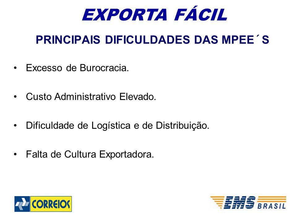 Excesso de Burocracia.Custo Administrativo Elevado.