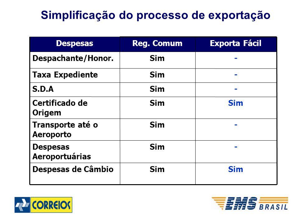 Simplificação do processo de exportação Sim Despesas de Câmbio -SimDespesas Aeroportuárias -SimTransporte até o Aeroporto Sim Certificado de Origem -SimS.D.A -SimTaxa Expediente -SimDespachante/Honor.