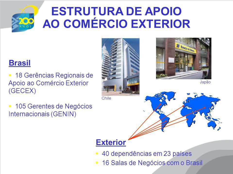ESTRUTURA DE APOIO AO COMÉRCIO EXTERIOR Exterior Brasil 18 Gerências Regionais de Apoio ao Comércio Exterior (GECEX) 105 Gerentes de Negócios Internac