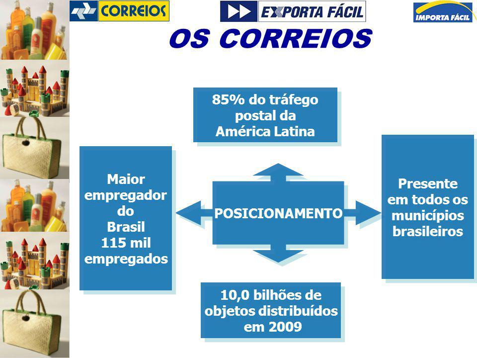 POSICIONAMENTO 85% do tráfego postal da América Latina 85% do tráfego postal da América Latina 10,0 bilhões de objetos distribuídos em 2009 10,0 bilhões de objetos distribuídos em 2009 Maior empregador do Brasil 115 mil empregados Maior empregador do Brasil 115 mil empregados Presente em todos os municípios brasileiros Presente em todos os municípios brasileiros OS CORREIOS