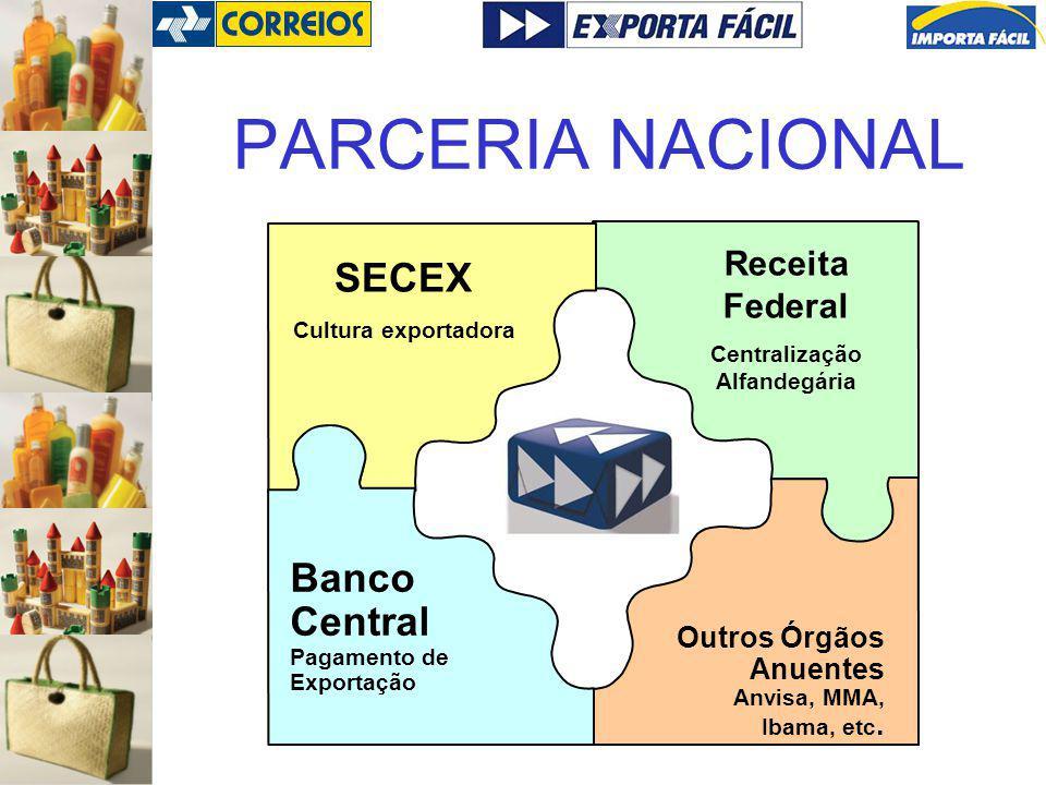 PARCERIA NACIONAL Receita Federal Centralização Alfandegária SECEX Cultura exportadora Outros Órgãos Anuentes Anvisa, MMA, Ibama, etc. Banco Central P