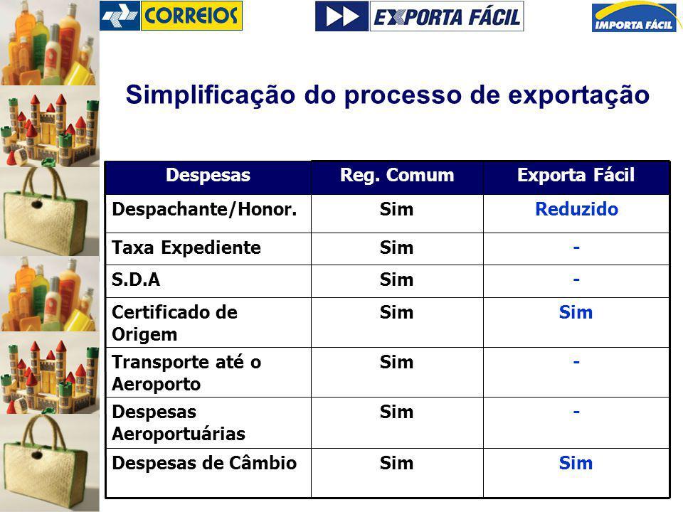 Simplificação do processo de exportação Sim Despesas de Câmbio -SimDespesas Aeroportuárias -SimTransporte até o Aeroporto Sim Certificado de Origem -SimS.D.A -SimTaxa Expediente ReduzidoSimDespachante/Honor.