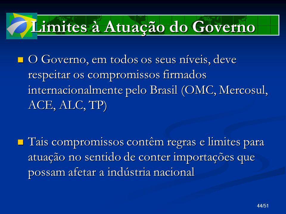 44/51 Limites à Atuação do Governo O Governo, em todos os seus níveis, deve respeitar os compromissos firmados internacionalmente pelo Brasil (OMC, Me