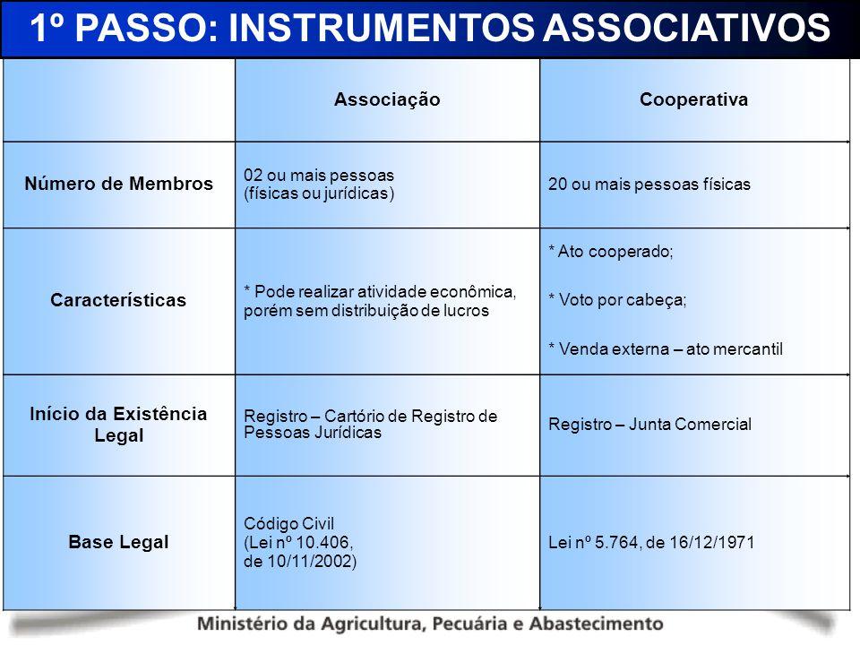 AssociaçãoCooperativa Número de Membros 02 ou mais pessoas (físicas ou jurídicas) 20 ou mais pessoas físicas Características * Pode realizar atividade