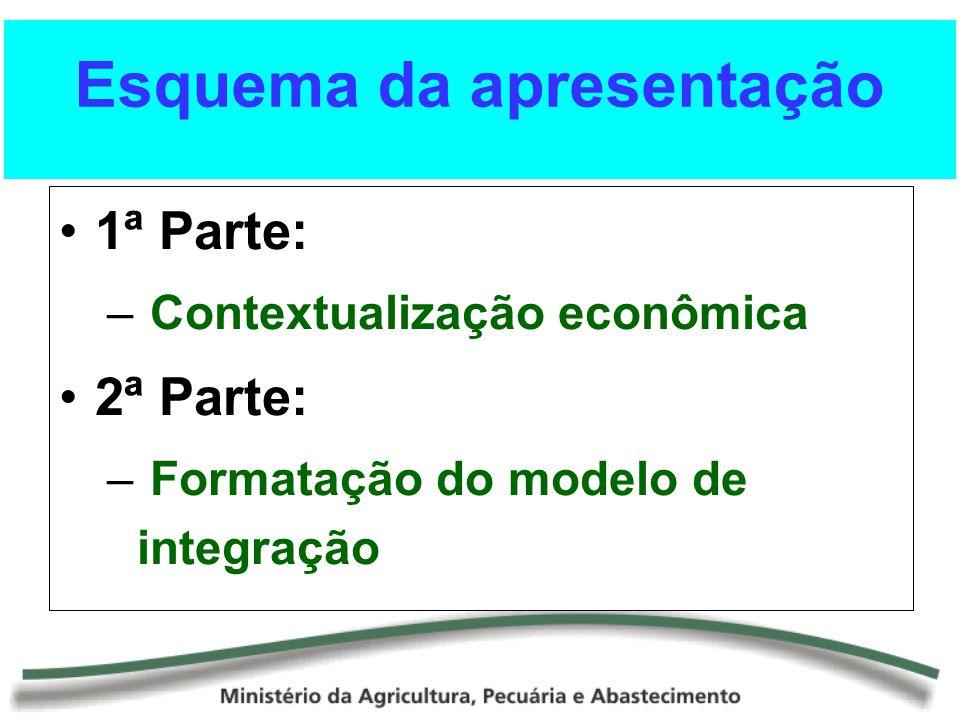 Esquema da apresentação 1ª Parte: – Contextualização econômica 2ª Parte: – Formatação do modelo de integração