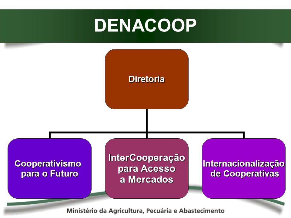 DENACOOPDiretoria Cooperativismo para o Futuro InterCooperação para Acesso para Acesso a Mercados Internacionalização de Cooperativas de Cooperativas