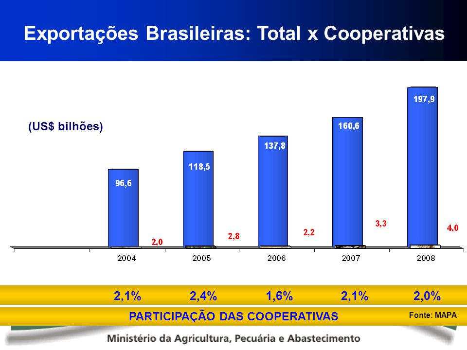 3º GOVERNANÇA – modelo de gestão Sistema de votos.