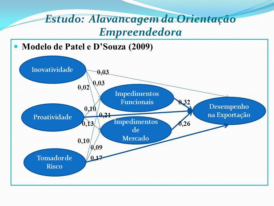 Estudo: Alavancagem da Orientação Empreendedora Modelo de Patel e DSouza (2009) Inovatividade Impedimentos Funcionais Proatividade Tomador de Risco De