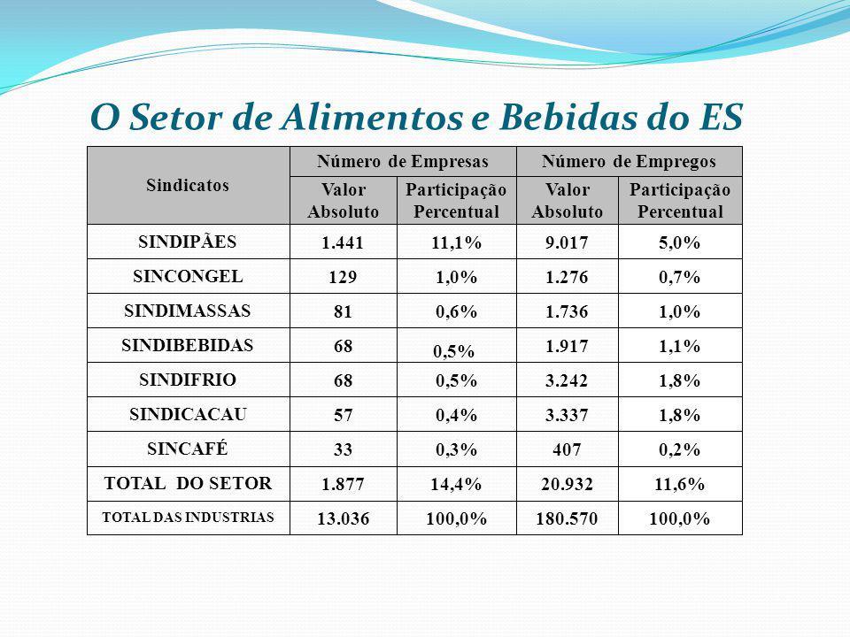 O Setor de Alimentos e Bebidas do ES TOTAL DAS INDUSTRIAS 13.036100,0%180.570100,0% Sindicatos Número de EmpresasNúmero de Empregos Valor Absoluto Par