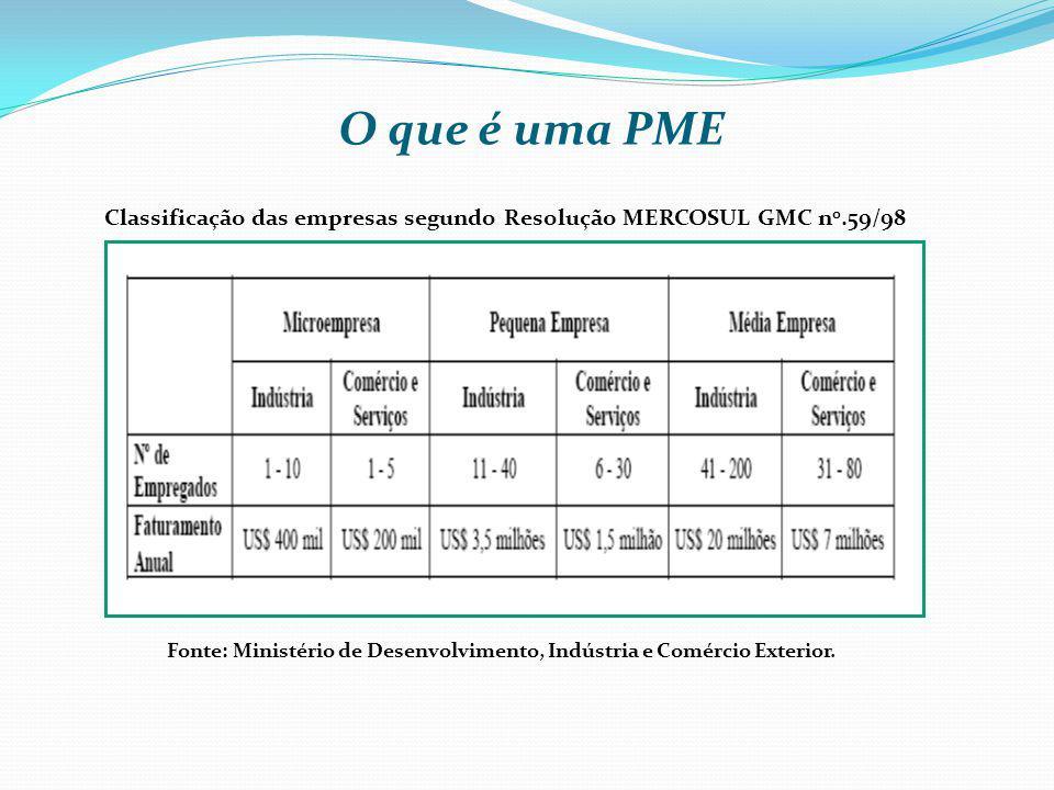 O que é uma PME Classificação das empresas segundo Resolução MERCOSUL GMC n 0.59/98 Fonte: Ministério de Desenvolvimento, Indústria e Comércio Exterio