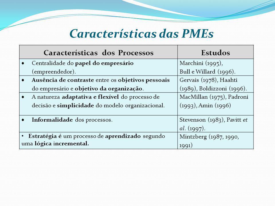 Características das PMEs Características dos ProcessosEstudos Centralidade do papel do empresário (empreendedor). Marchini (1995), Bull e Willard (199
