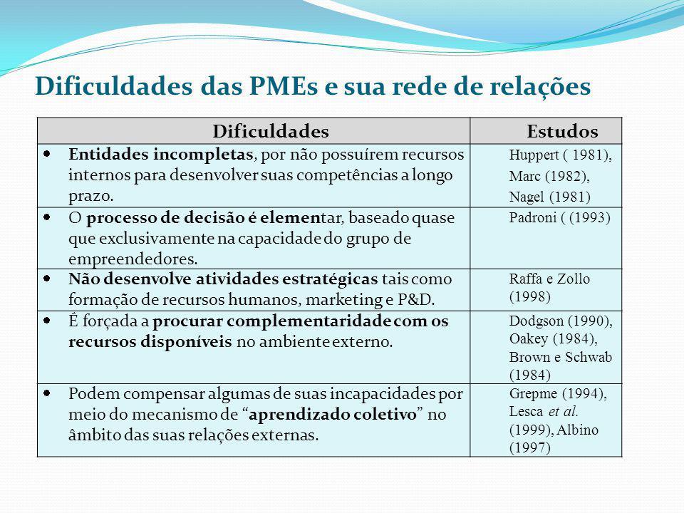 Dificuldades das PMEs e sua rede de relações DificuldadesEstudos Entidades incompletas, por não possuírem recursos internos para desenvolver suas comp