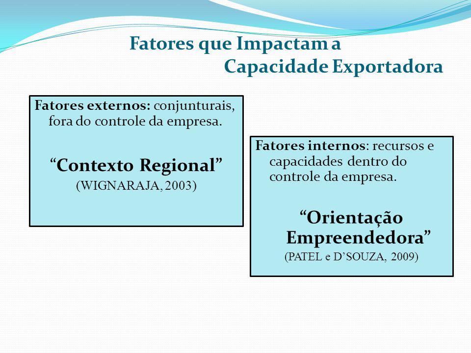 Fatores que Impactam a Capacidade Exportadora Fatores internos: recursos e capacidades dentro do controle da empresa. Orientação Empreendedora (PATEL