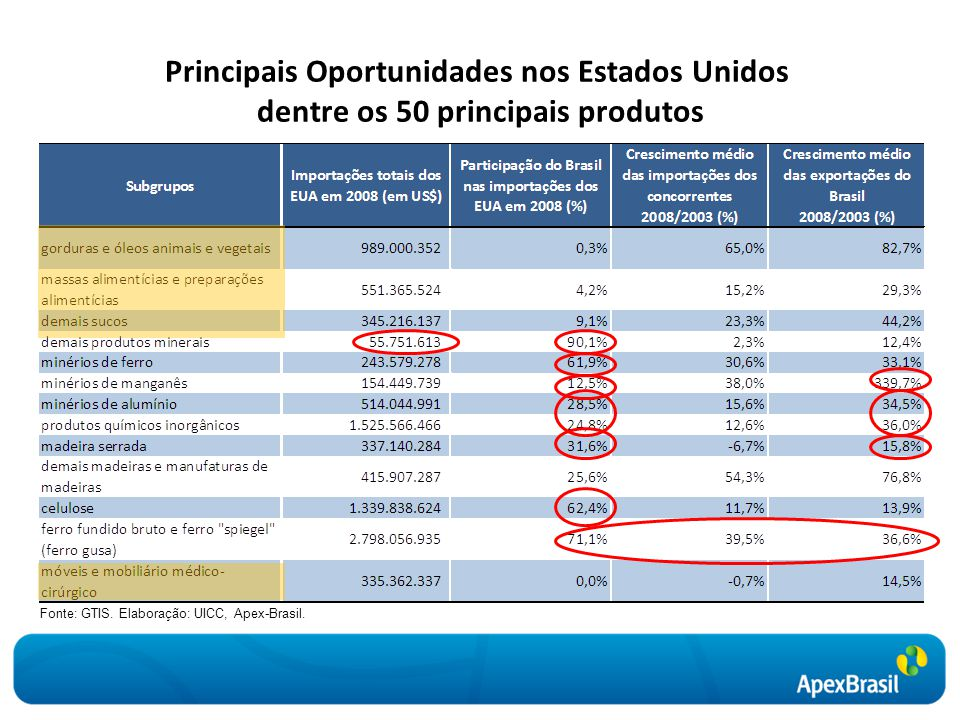Principais Oportunidades nos Estados Unidos dentre os 50 principais produtos Fonte: GTIS. Elaboração: UICC, Apex-Brasil.