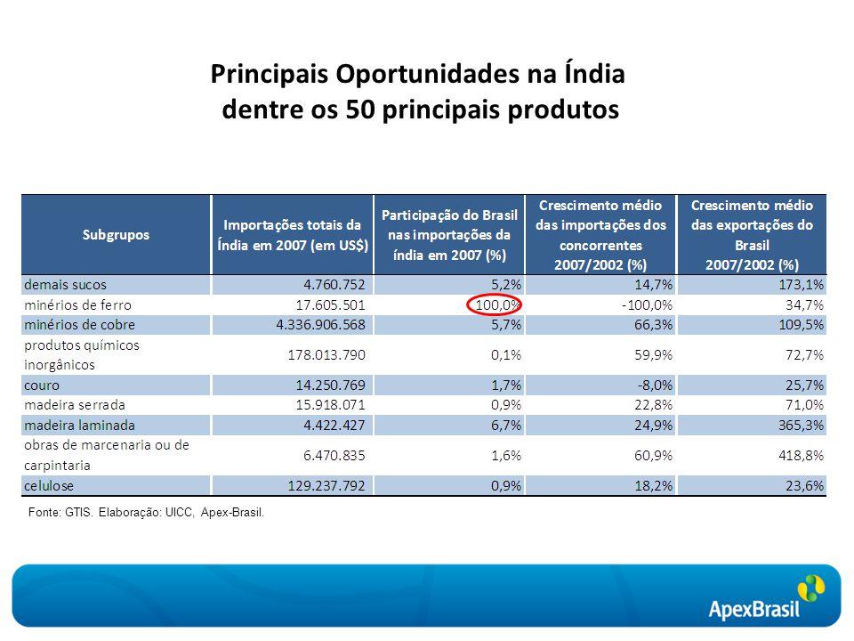 Principais Oportunidades na Índia dentre os 50 principais produtos Fonte: GTIS. Elaboração: UICC, Apex-Brasil.