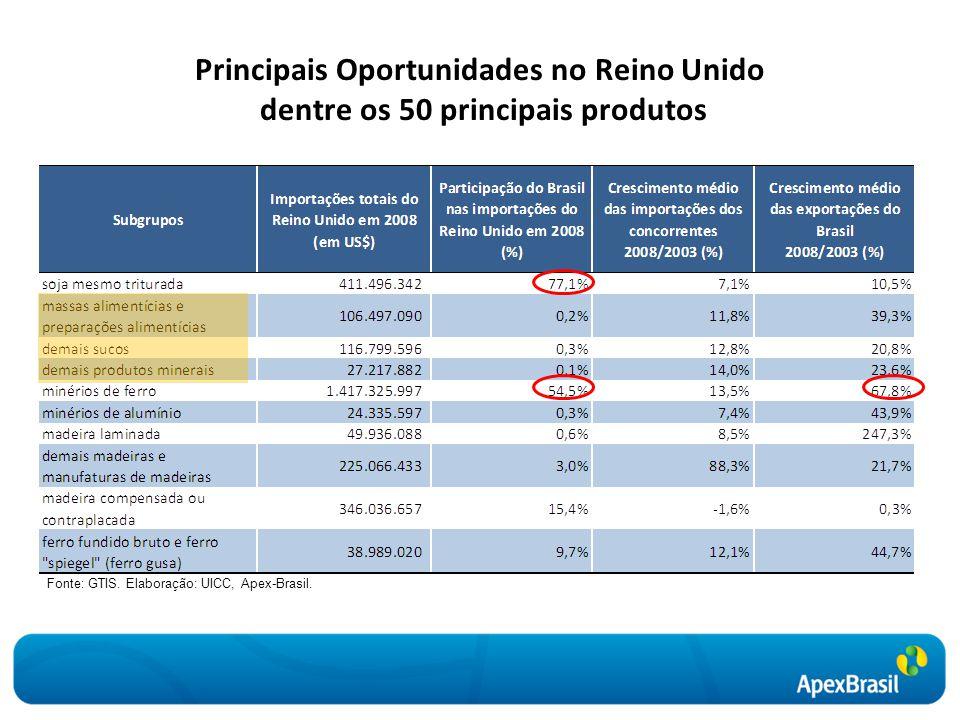 Principais Oportunidades no Reino Unido dentre os 50 principais produtos Fonte: GTIS. Elaboração: UICC, Apex-Brasil.