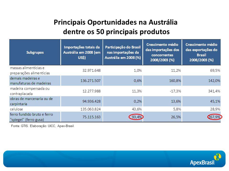Principais Oportunidades na Austrália dentre os 50 principais produtos Fonte: GTIS. Elaboração: UICC, Apex-Brasil.