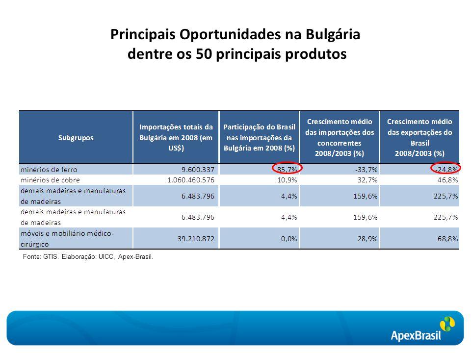 Principais Oportunidades na Bulgária dentre os 50 principais produtos Fonte: GTIS. Elaboração: UICC, Apex-Brasil.