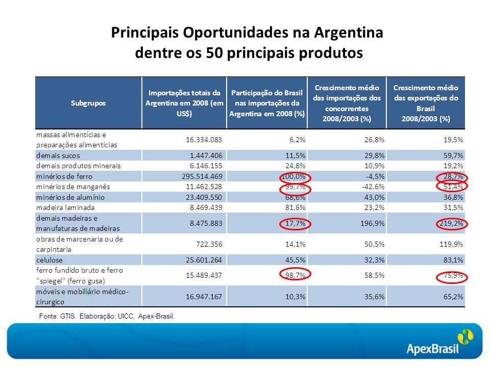 Principais Oportunidades na Argentina dentre os 50 principais produtos Fonte: GTIS. Elaboração: UICC, Apex-Brasil.