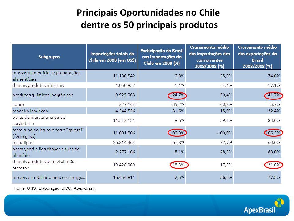 Principais Oportunidades no Chile dentre os 50 principais produtos Fonte: GTIS. Elaboração: UICC, Apex-Brasil.