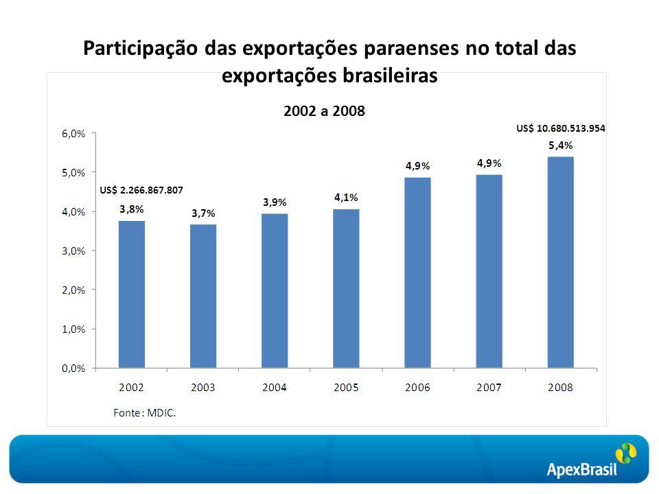 2002 a 2008 Participação das exportações paraenses no total das exportações brasileiras US$ 2.266.867.807 US$ 10.680.513.954
