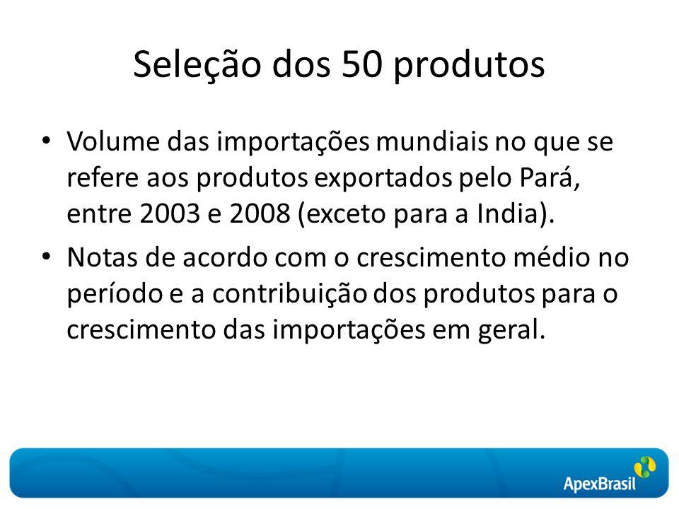 Seleção dos 50 produtos Volume das importações mundiais no que se refere aos produtos exportados pelo Pará, entre 2003 e 2008 (exceto para a India). N