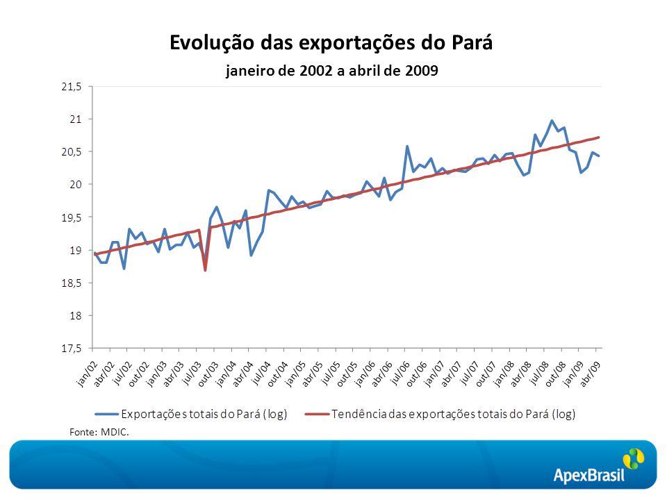 Evolução das exportações do Pará Fonte: MDIC. janeiro de 2002 a abril de 2009