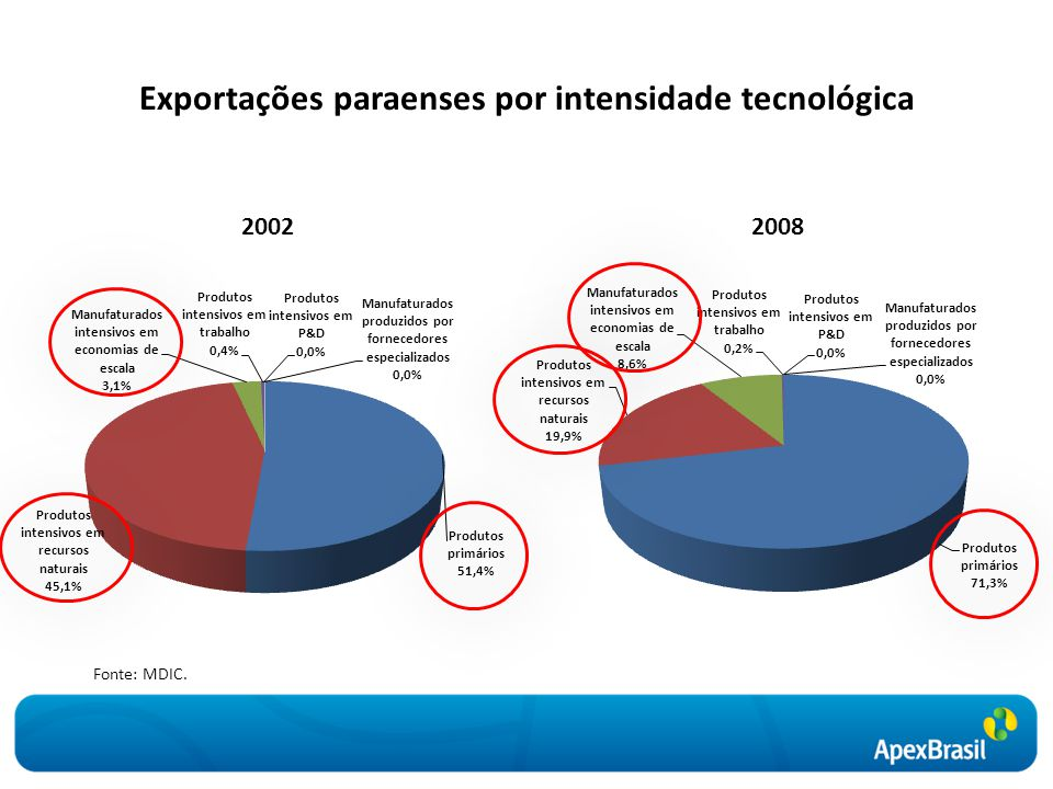 Exportações paraenses por intensidade tecnológica Fonte: MDIC. 20022008