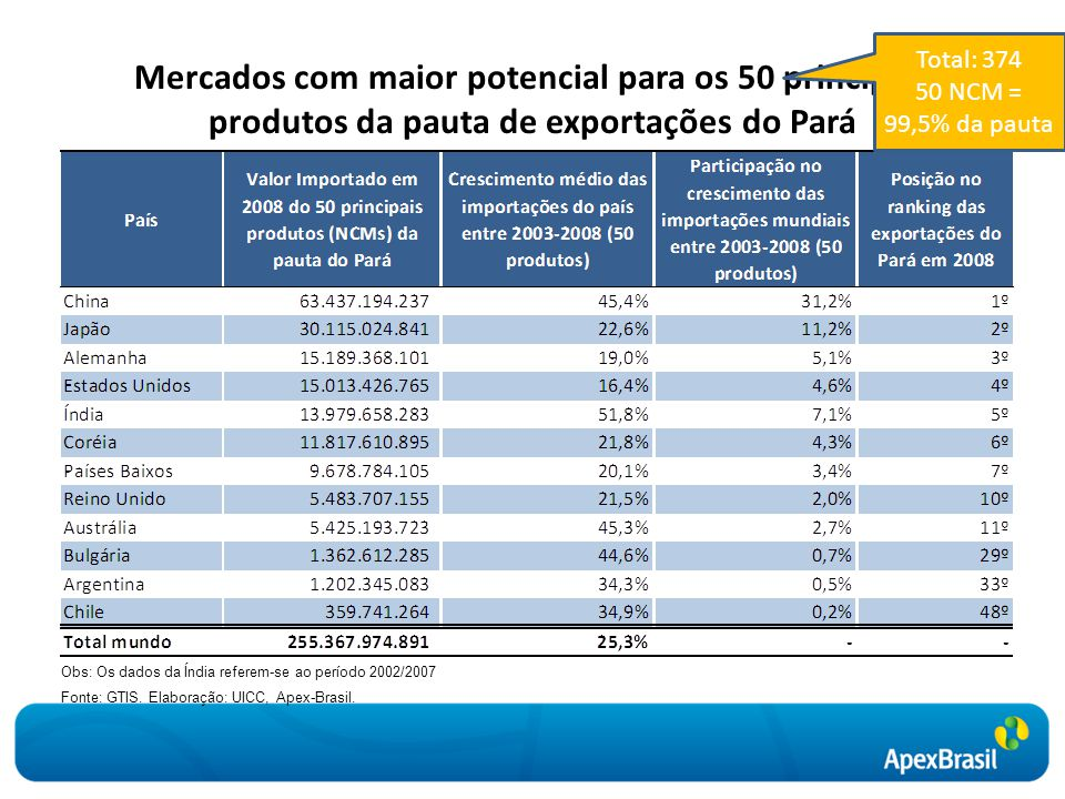 Mercados com maior potencial para os 50 principais produtos da pauta de exportações do Pará Obs: Os dados da Índia referem-se ao período 2002/2007 Fon