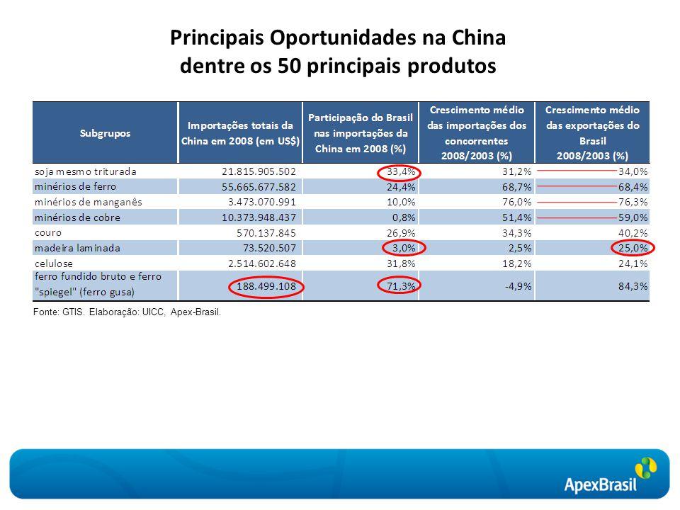 Principais Oportunidades na China dentre os 50 principais produtos Fonte: GTIS. Elaboração: UICC, Apex-Brasil.