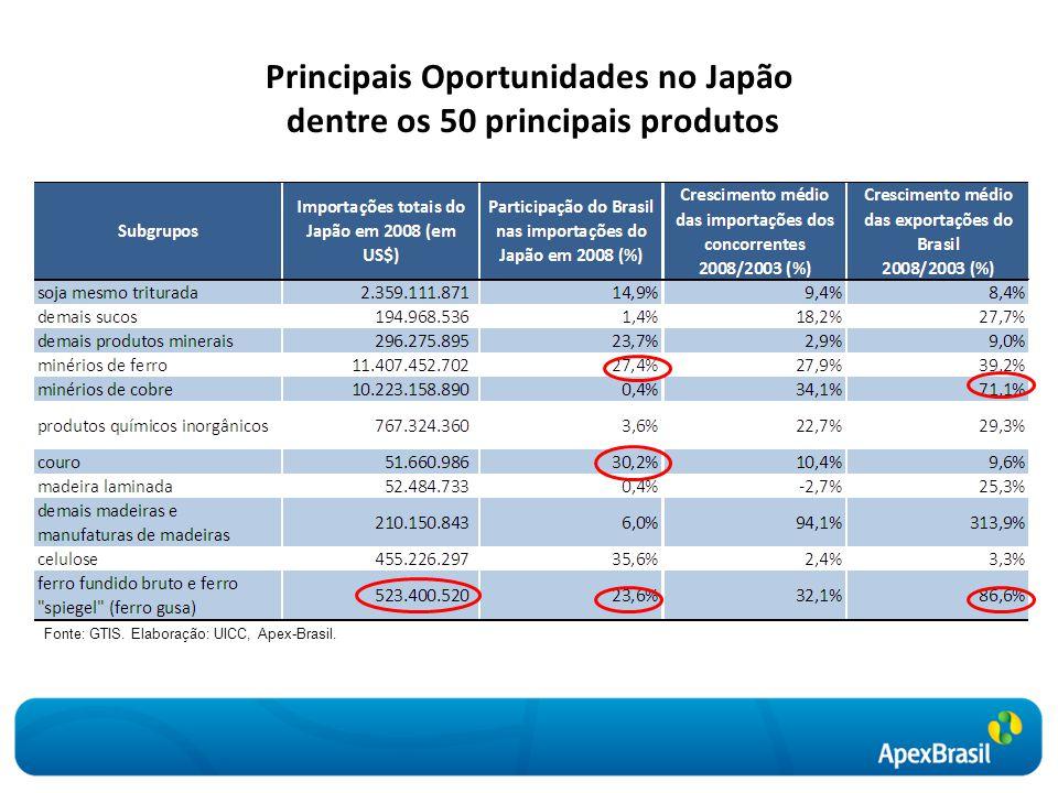 Principais Oportunidades no Japão dentre os 50 principais produtos Fonte: GTIS. Elaboração: UICC, Apex-Brasil.