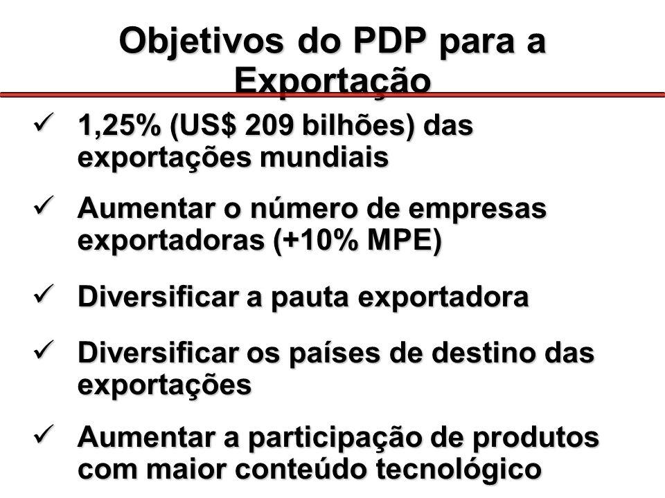 Objetivos do PDP para a Exportação 1,25% (US$ 209 bilhões) das exportações mundiais 1,25% (US$ 209 bilhões) das exportações mundiais Aumentar o número de empresas exportadoras (+10% MPE) Aumentar o número de empresas exportadoras (+10% MPE) Diversificar a pauta exportadora Diversificar a pauta exportadora Diversificar os países de destino das exportações Diversificar os países de destino das exportações Aumentar a participação de produtos com maior conteúdo tecnológico Aumentar a participação de produtos com maior conteúdo tecnológico