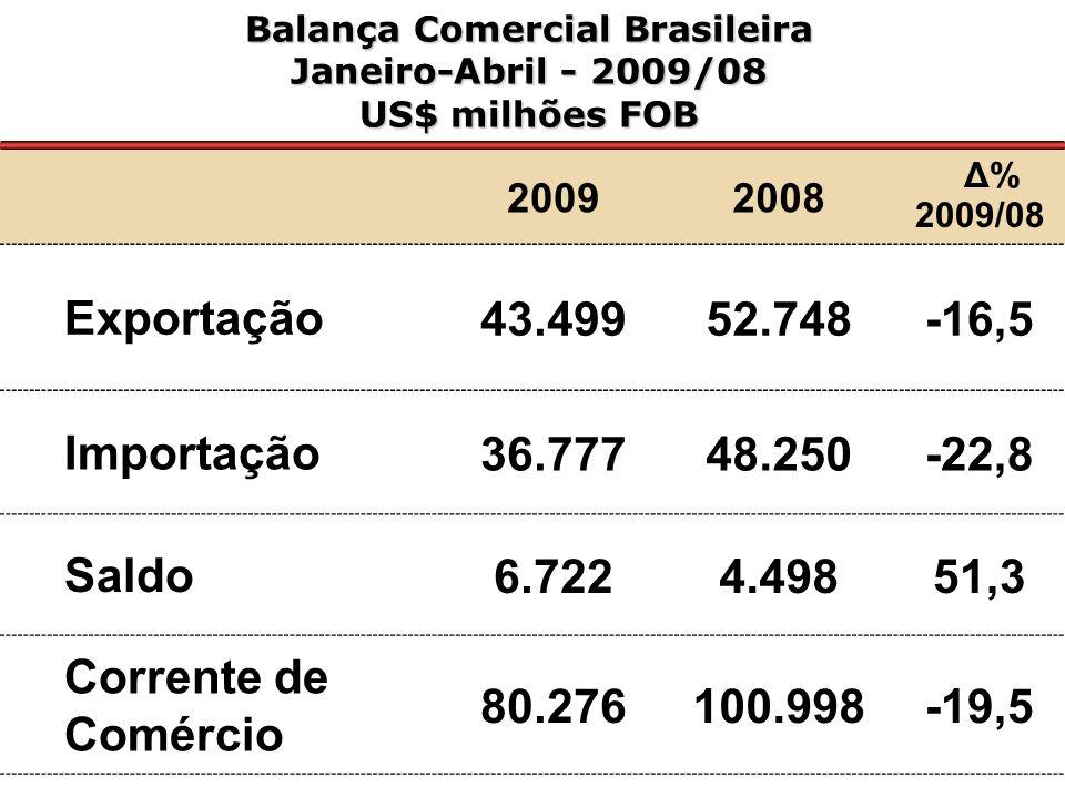 20092008 Δ % 2009/08 Exportação2.7512.5806,6 Importação37626939,8 Saldo2.3752.3102,8 Corrente de Comércio 3.1272.8499,8 Balança Comercial Brasileira do Pará Janeiro/Abril – 2009/2008 US$ Milhões