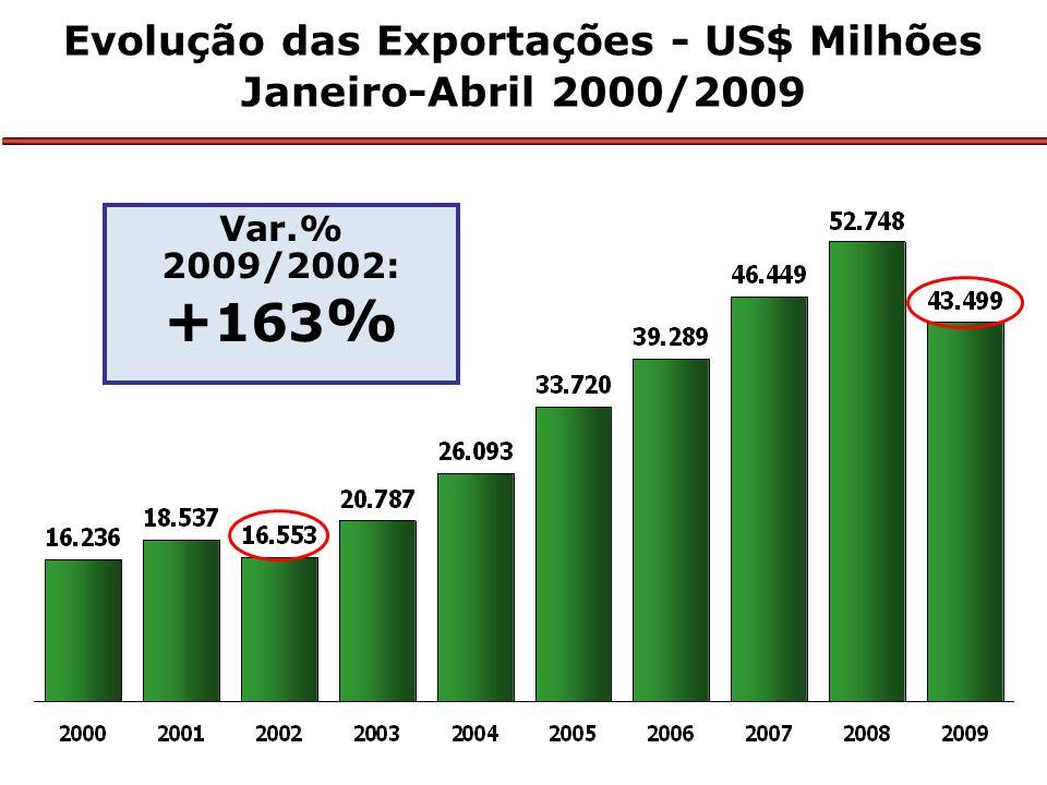 Evolução das Exportações - US$ Milhões Janeiro-Abril 2000/2009 Var.% 2009/2002: + 163 %