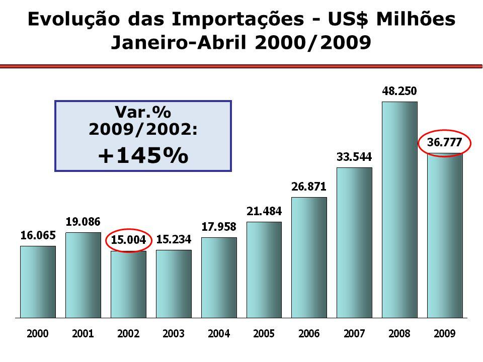 Evolução das Importações - US$ Milhões Janeiro-Abril 2000/2009 Var.% 2009/2002: +145%