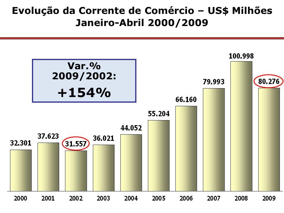 Principais Produtos Exportados pelo Brasil Janeiro-Abril – 2009/2008 US$ Milhões Valor Δ % 2009/08 Part % 1 – Minérios5.01938,911,5 2 – Material de transporte4.766-37,611,0 3 – Complexo soja4.59312,110,6 4 – Produtos metalúrgicos3.655-35,08,4 5 – Carnes3.358-19,37,7 6 – Químicos3.088-16,17,1 7 – Petróleo e combustíveis2.848-38,16,5 8 – Açúcar e álcool2.12927,34,9 9 – Máqs.