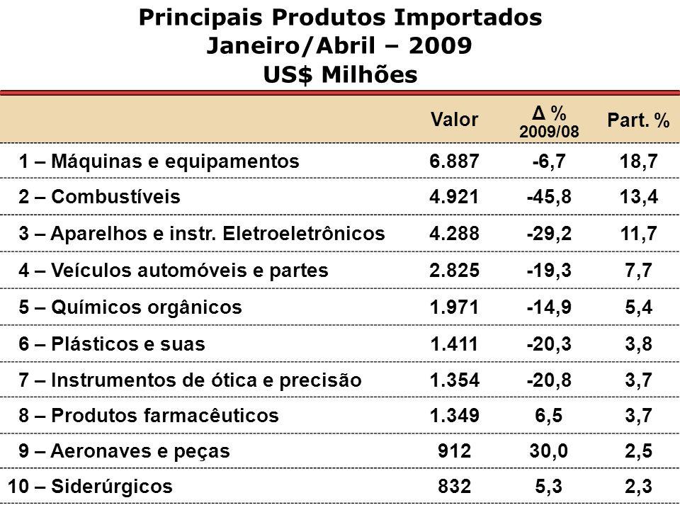 Principais Mercados Fornecedores ao Brasil Janeiro-Abril – 2009/2008 US$ Milhões Valor Δ % 2009/08 Part % Ásia10.516-20,428,6 União Européia8.462-17,123,0 Estados Unidos6.841-3,818,6 América Latina e Caribe6.255-27,017,0 - Mercosul3.553-24,19,7 - Demais da AL e Caribe2.702-30,47,3 África1.825-56,75,0 Oriente Médio773-45,32,1 Europa Oriental324-71,70,9