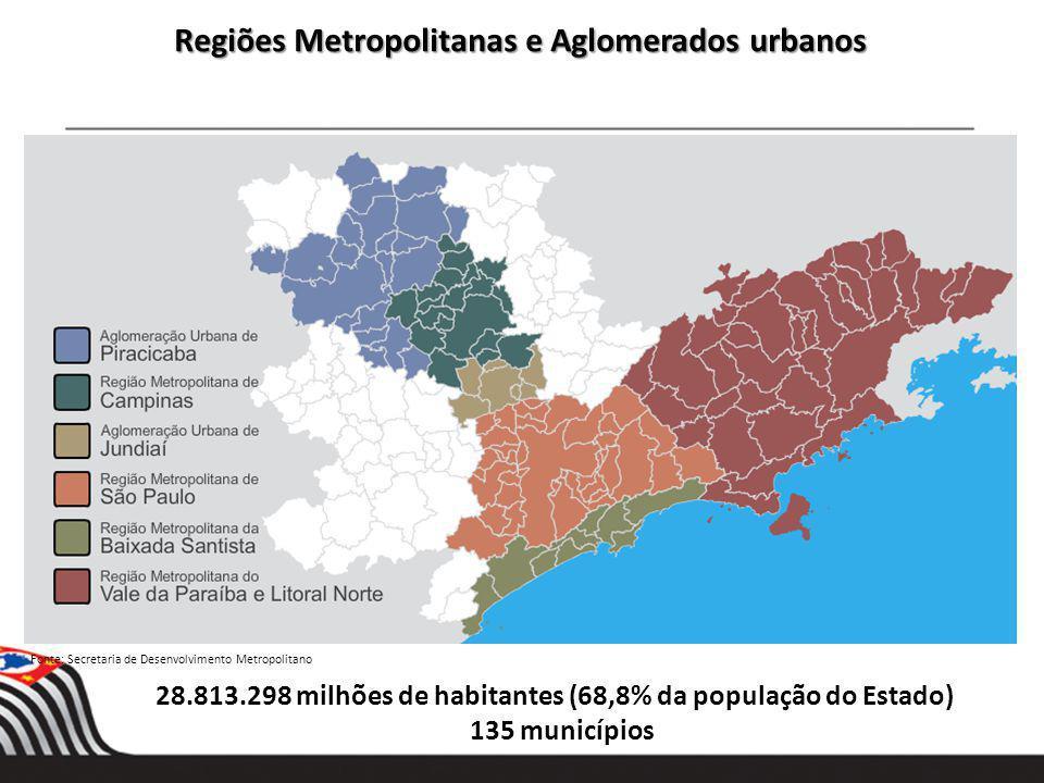 28.813.298 milhões de habitantes (68,8% da população do Estado) 135 municípios Regiões Metropolitanas e Aglomerados urbanos Fonte: Secretaria de Desen
