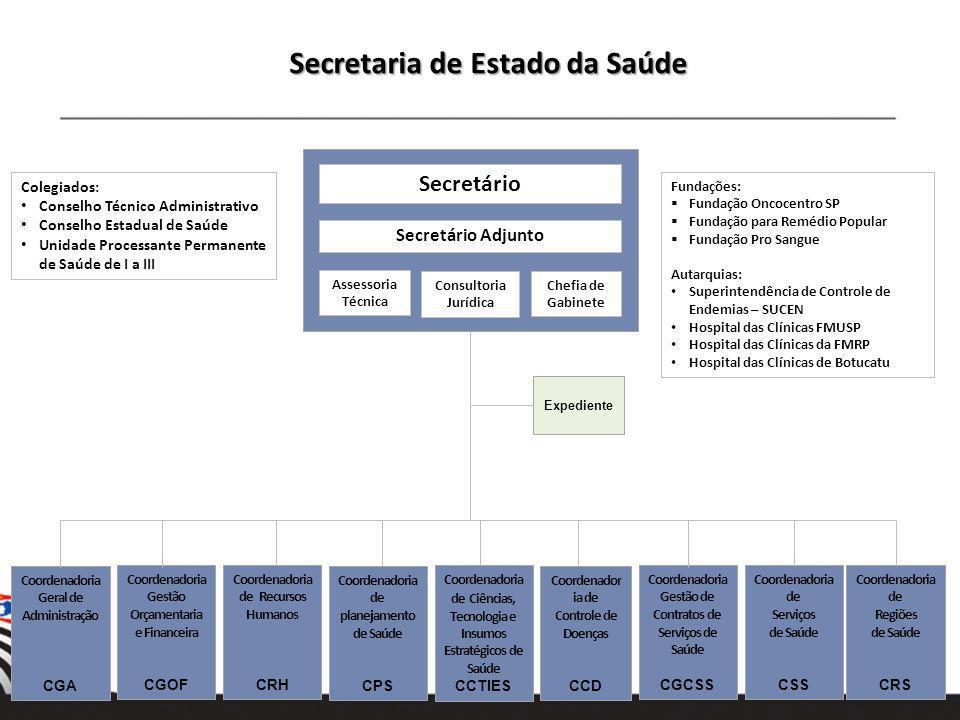 Hospitais, Fundações e InstitutosQuantidade Hospitais Estaduais92.