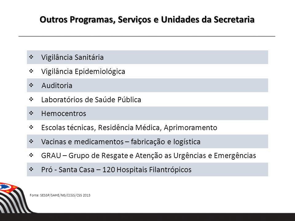 Outros Programas, Serviços e Unidades da Secretaria Vigilância Sanitária Vigilância Epidemiológica Auditoria Laboratórios de Saúde Pública Hemocentros