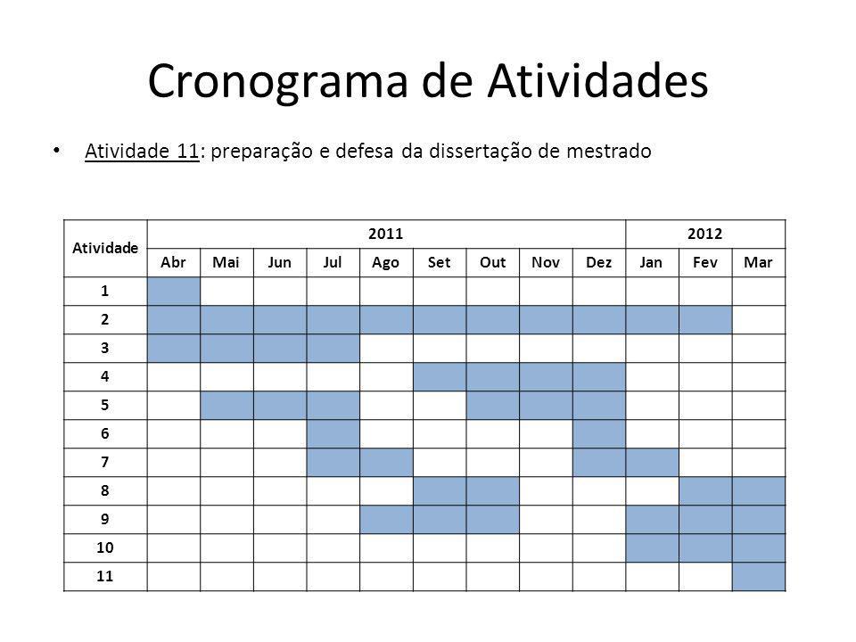 Cronograma de Atividades Atividade 20112012 AbrMaiJunJulAgoSetOutNovDezJanFevMar 1 2 3 4 5 6 7 8 9 10 11 Atividade 11: preparação e defesa da dissertação de mestrado
