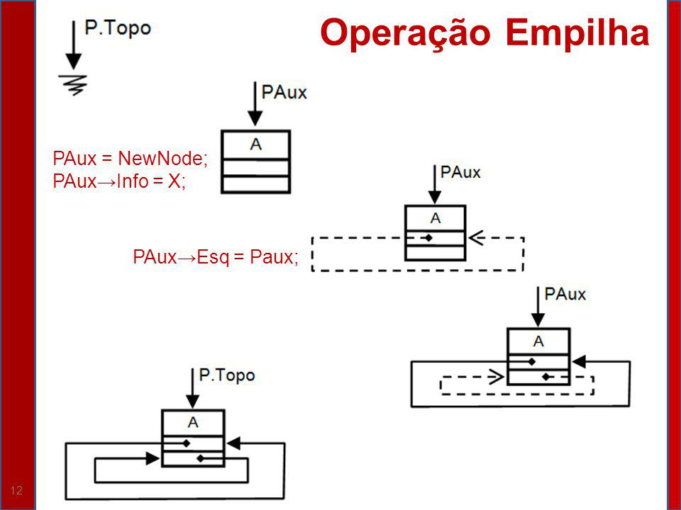 12 Operação Empilha PAux = NewNode; PAuxInfo = X; PAuxEsq = Paux;