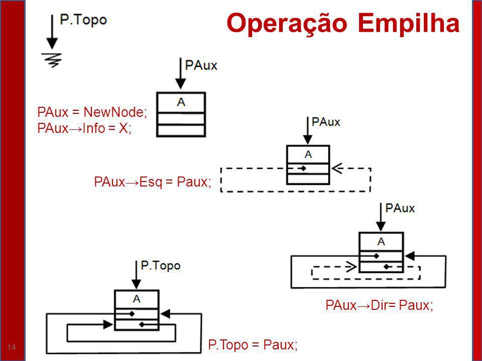 14 Operação Empilha PAux = NewNode; PAuxInfo = X; PAuxEsq = Paux; PAuxDir= Paux; P.Topo = Paux;